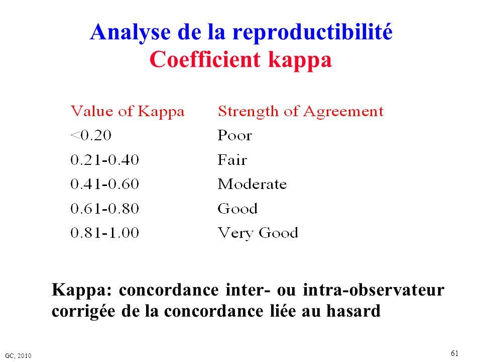 GC, 2010 61 Analyse de la reproductibilité Coefficient kappa Kappa: concordance inter- ou intra-observateur corrigée de la concordance liée au hasard