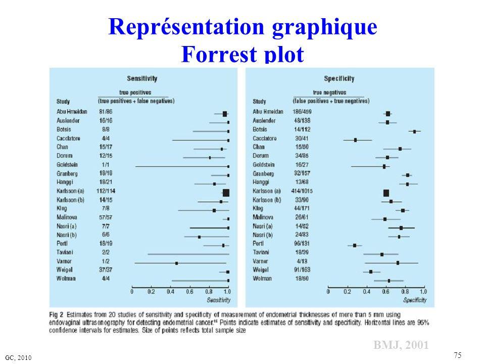 GC, 2010 75 Représentation graphique Forrest plot BMJ, 2001