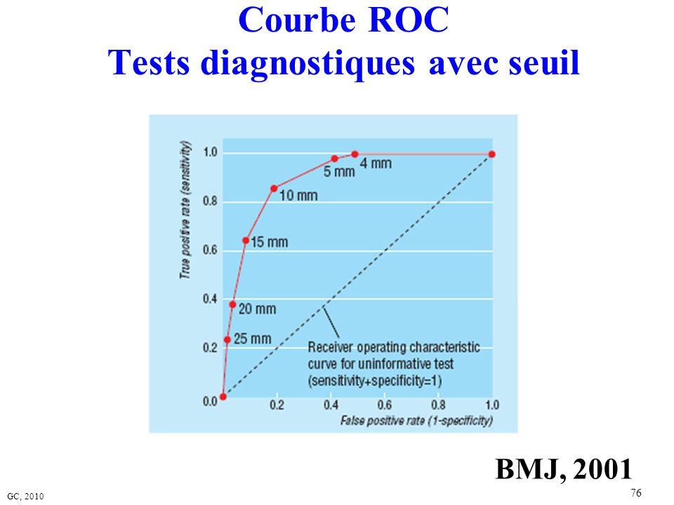 GC, 2010 76 Courbe ROC Tests diagnostiques avec seuil BMJ, 2001