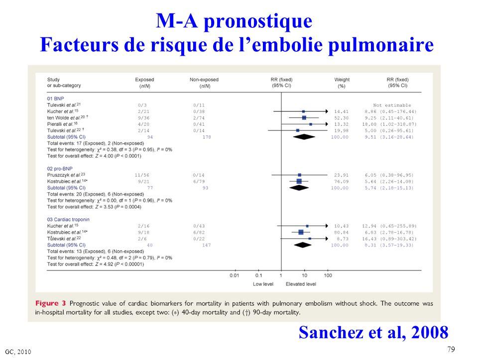 GC, 2010 79 M-A pronostique Facteurs de risque de lembolie pulmonaire Sanchez et al, 2008