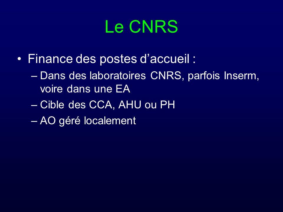Le CNRS Finance des postes daccueil : –Dans des laboratoires CNRS, parfois Inserm, voire dans une EA –Cible des CCA, AHU ou PH –AO géré localement