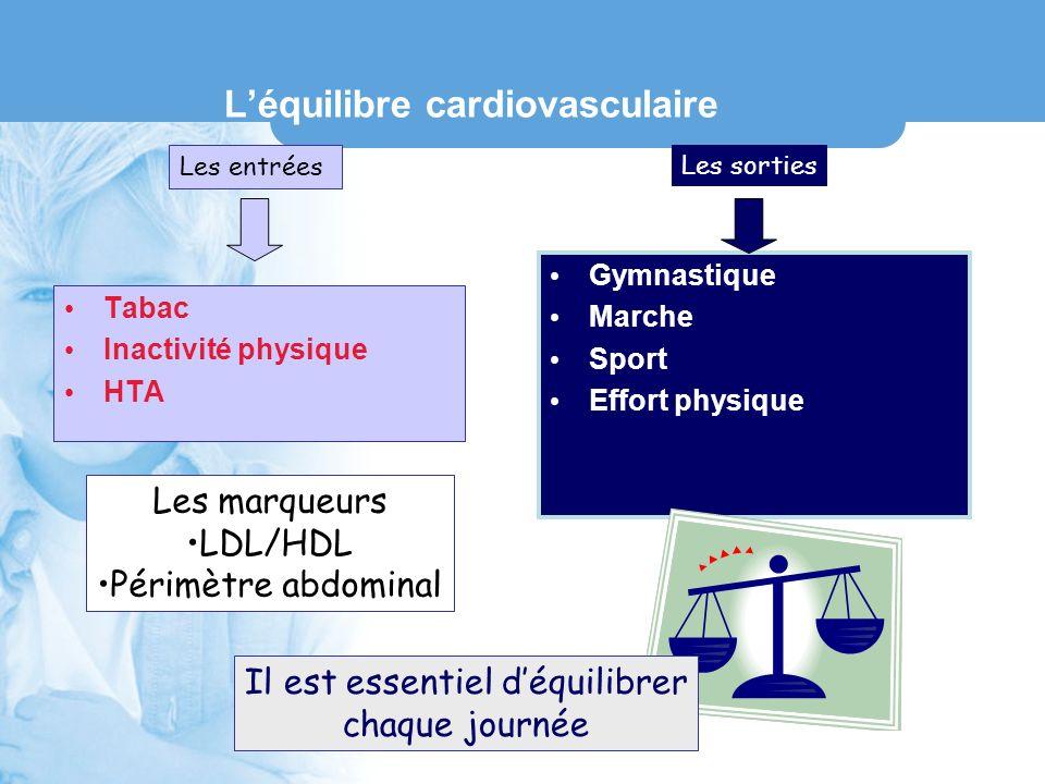 Léquilibre cardiovasculaire Tabac Inactivité physique HTA Gymnastique Marche Sport Effort physique Les entrées Les sorties Il est essentiel déquilibre