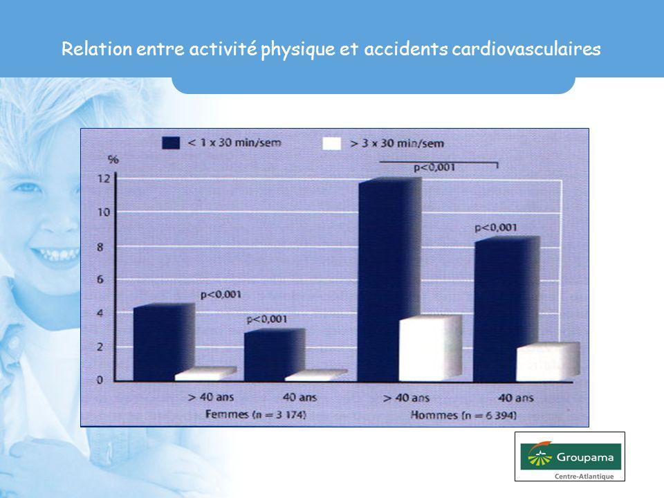Relation entre activité physique et accidents cardiovasculaires