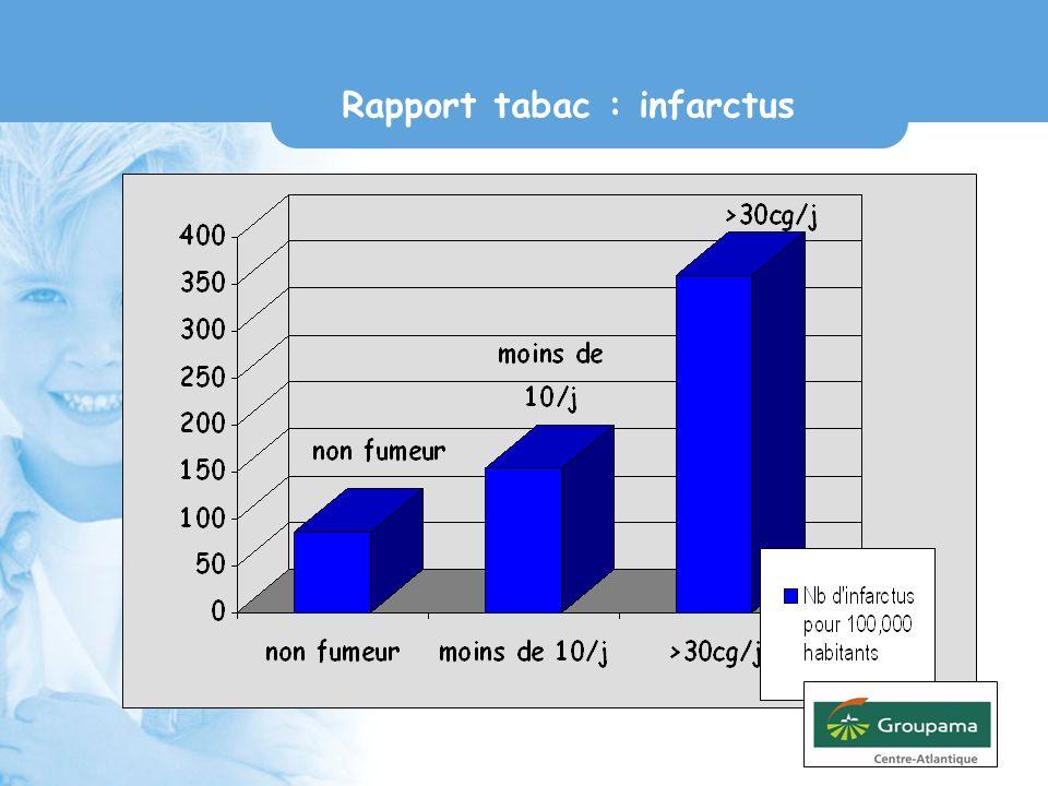 Rapport tabac : infarctus