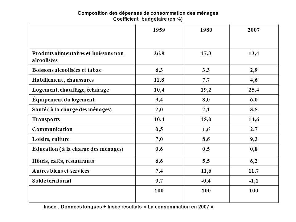 La consommation Évolutions marquantes Loi de la consommation d Engel [1821-1896] « La part relative des dépenses alimentaires dans la consommation diminue lorsque le revenu augmente ».