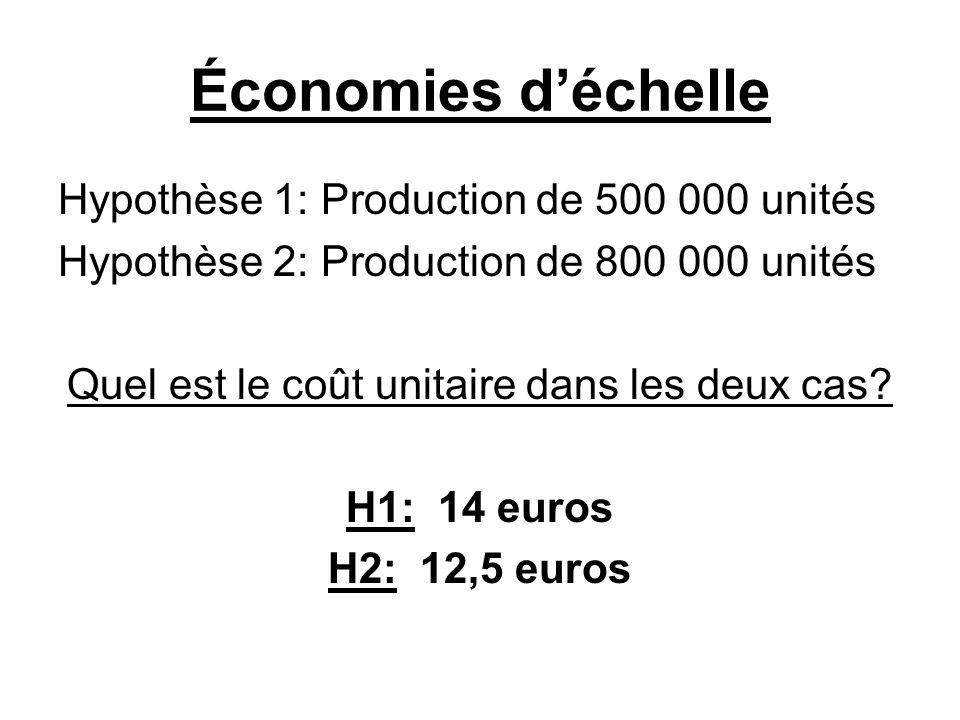 Économies déchelle Hypothèse 1: Production de 500 000 unités Hypothèse 2: Production de 800 000 unités Quel est le coût unitaire dans les deux cas? H1