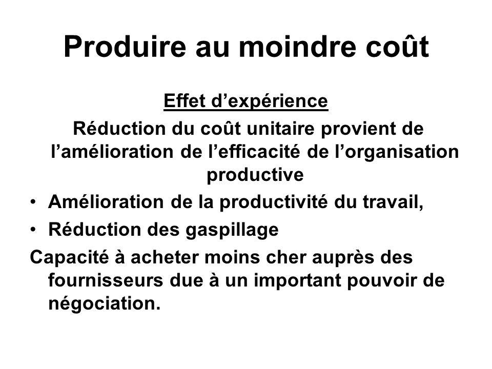 Produire au moindre coût Effet dexpérience Réduction du coût unitaire provient de lamélioration de lefficacité de lorganisation productive Amélioratio