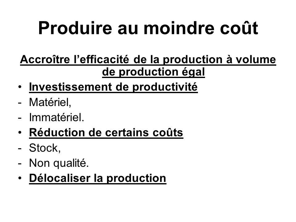Produire au moindre coût Accroître lefficacité de la production à volume de production égal Investissement de productivité -Matériel, -Immatériel.