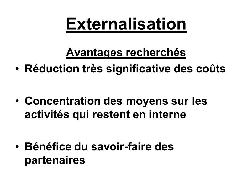 Externalisation Avantages recherchés Réduction très significative des coûts Concentration des moyens sur les activités qui restent en interne Bénéfice du savoir-faire des partenaires