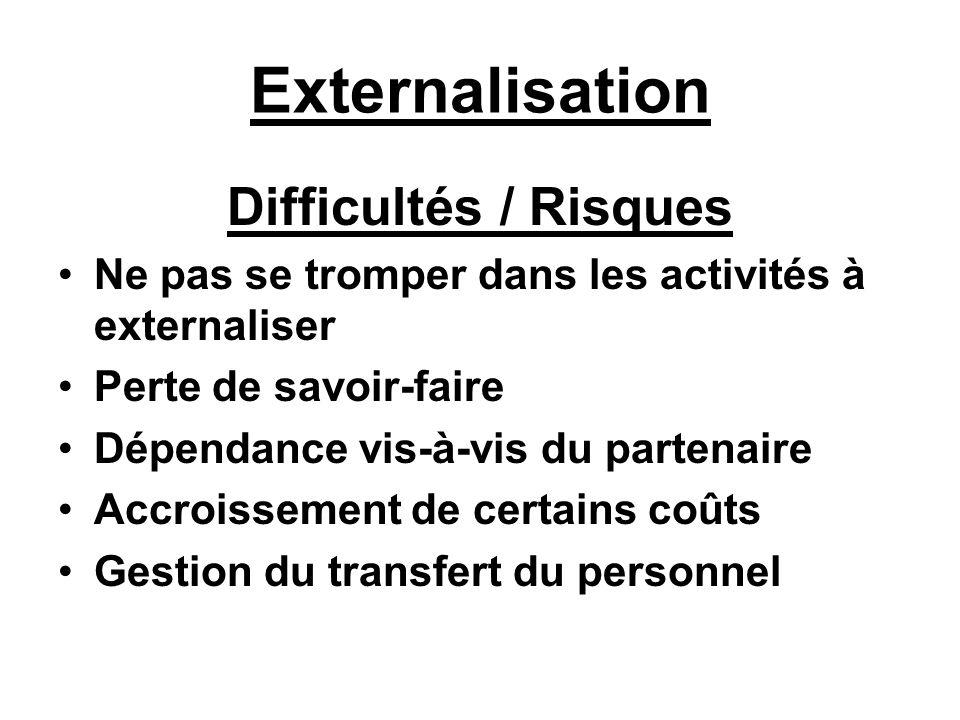 Externalisation Difficultés / Risques Ne pas se tromper dans les activités à externaliser Perte de savoir-faire Dépendance vis-à-vis du partenaire Acc
