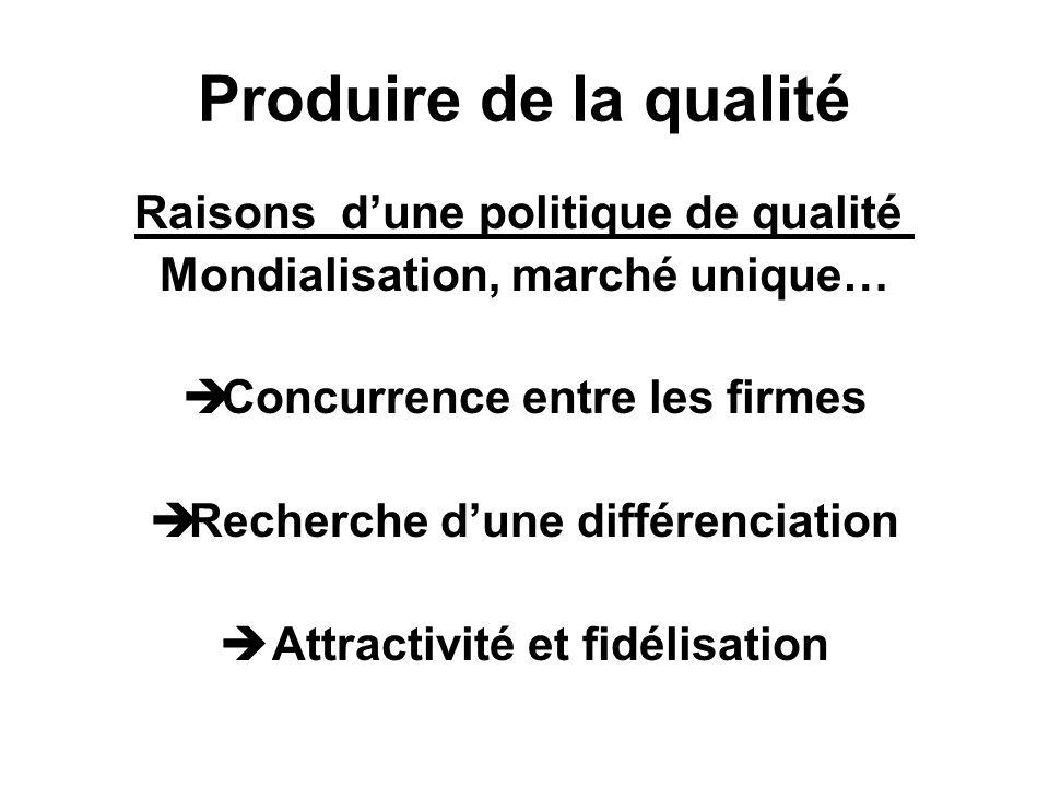 Produire de la qualité Raisons dune politique de qualité Mondialisation, marché unique… Concurrence entre les firmes Recherche dune différenciation Attractivité et fidélisation