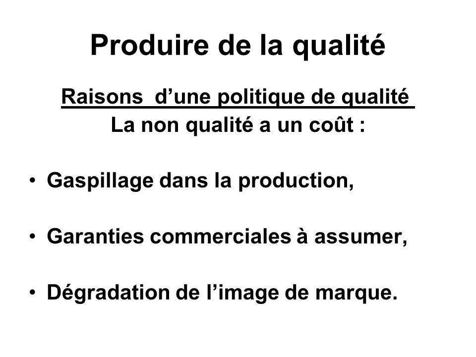 Produire de la qualité Raisons dune politique de qualité La non qualité a un coût : Gaspillage dans la production, Garanties commerciales à assumer, D