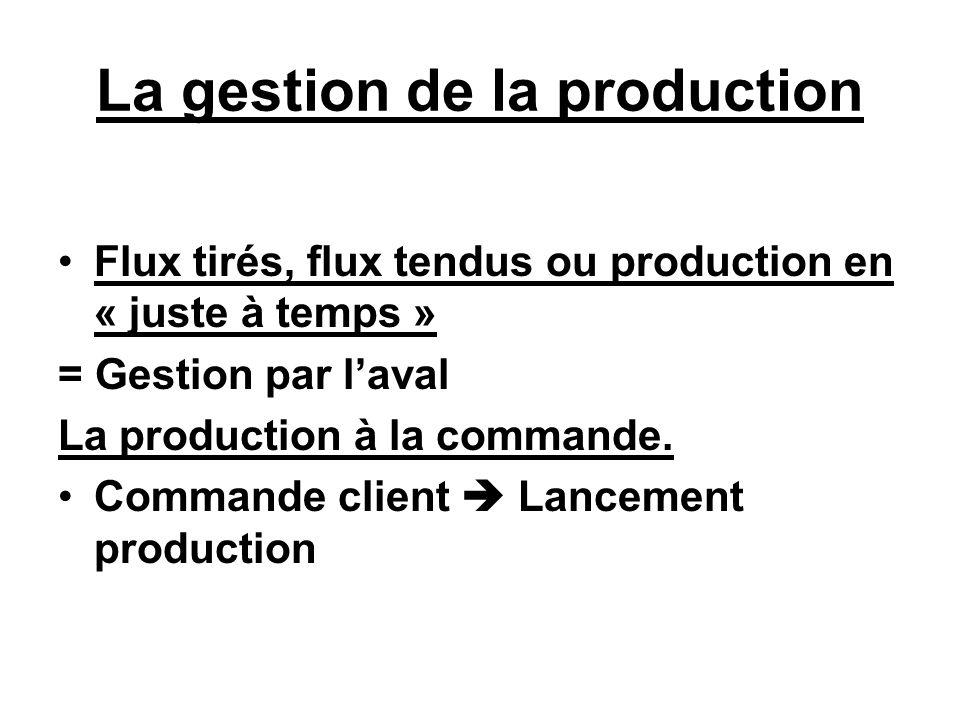 La gestion de la production Flux tirés, flux tendus ou production en « juste à temps » = Gestion par laval La production à la commande. Commande clien
