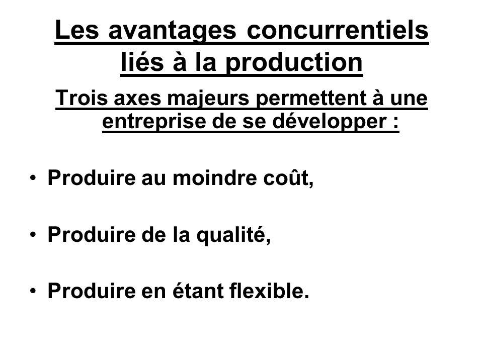 Les avantages concurrentiels liés à la production Trois axes majeurs permettent à une entreprise de se développer : Produire au moindre coût, Produire de la qualité, Produire en étant flexible.