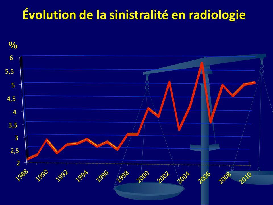 Évolution de la sinistralité en radiologie %