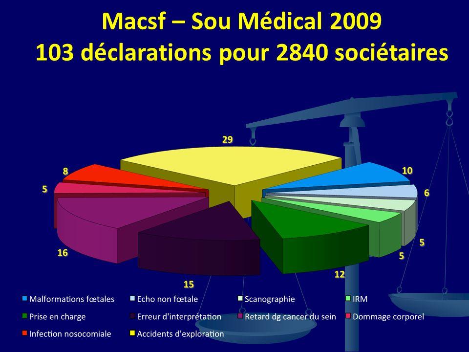 Macsf – Sou Médical 2009 103 déclarations pour 2840 sociétaires