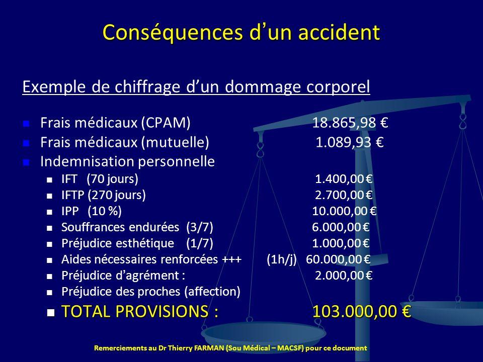 Remerciements au Dr Thierry FARMAN (Sou Médical – MACSF) pour ce document 7 Conséquences dun accident Exemple de chiffrage dun dommage corporel Frais