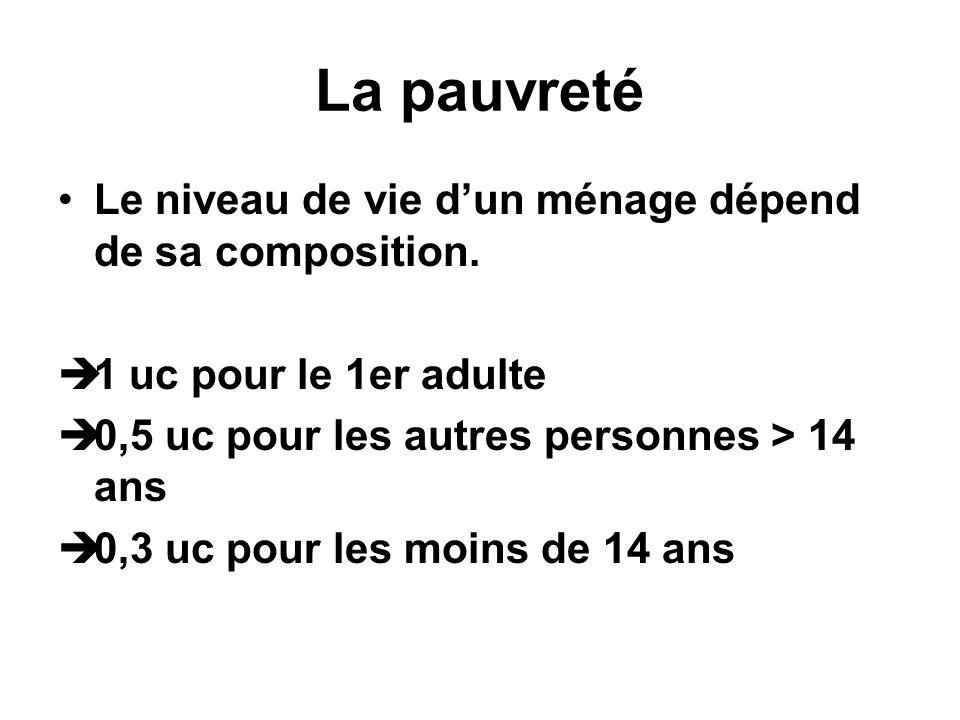 La pauvreté Le niveau de vie dun ménage dépend de sa composition. 1 uc pour le 1er adulte 0,5 uc pour les autres personnes > 14 ans 0,3 uc pour les mo