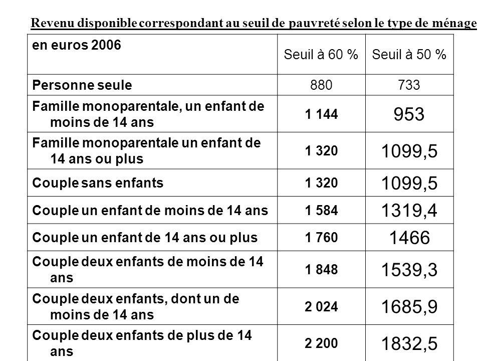 Revenu disponible correspondant au seuil de pauvreté selon le type de ménage en euros 2006 Seuil à 60 %Seuil à 50 % Personne seule880733 Famille monop