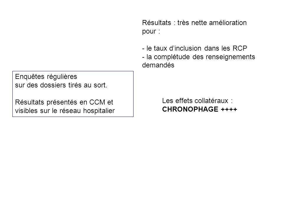 Résultats : très nette amélioration pour : - le taux dinclusion dans les RCP - la complétude des renseignements demandés Les effets collatéraux : CHRO