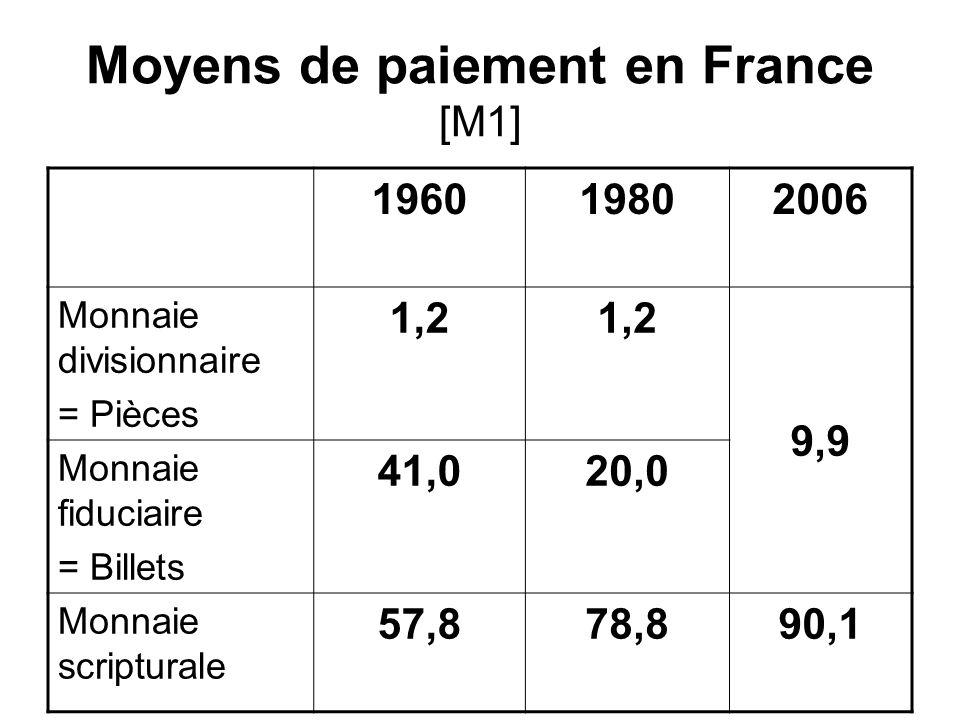 Moyens de paiement en France [M1] 196019802006 Monnaie divisionnaire = Pièces 1,2 9,9 Monnaie fiduciaire = Billets 41,020,0 Monnaie scripturale 57,878