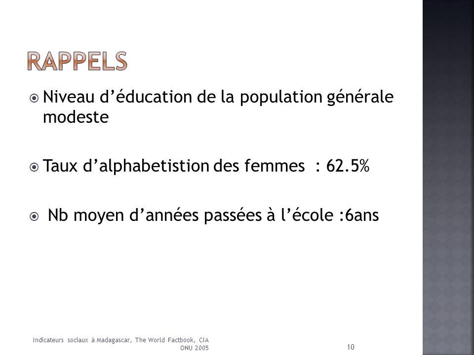 Niveau déducation de la population générale modeste Taux dalphabetistion des femmes : 62.5% Nb moyen dannées passées à lécole :6ans 10 Indicateurs soc