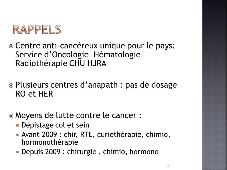 Centre anti-cancéreux unique pour le pays: Service dOncologie –Hématologie – Radiothérapie CHU HJRA Plusieurs centres danapath : pas de dosage RO et H