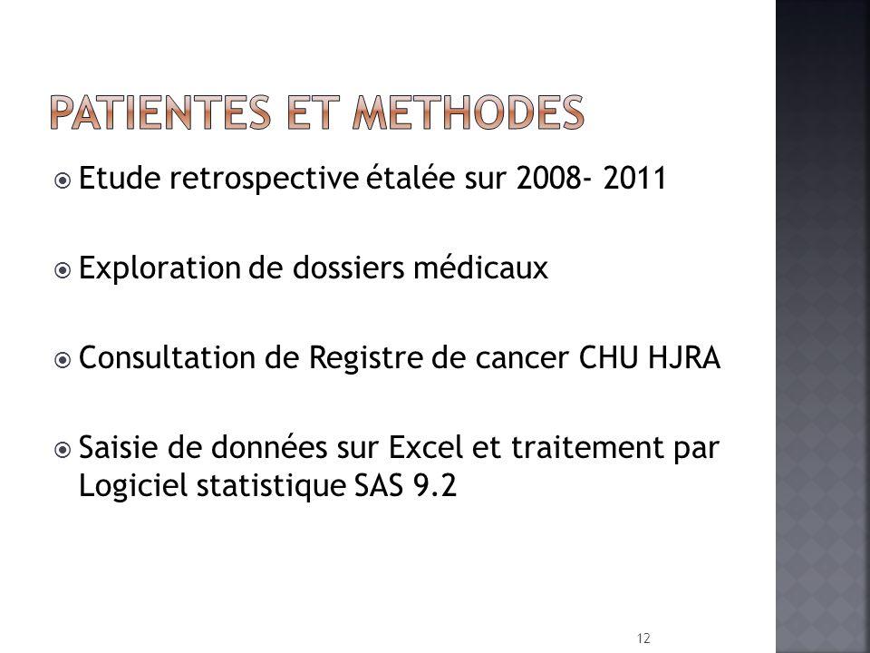 Etude retrospective étalée sur 2008- 2011 Exploration de dossiers médicaux Consultation de Registre de cancer CHU HJRA Saisie de données sur Excel et