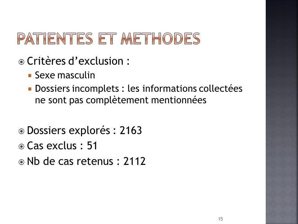 Critères dexclusion : Sexe masculin Dossiers incomplets : les informations collectées ne sont pas complètement mentionnées Dossiers explorés : 2163 Ca