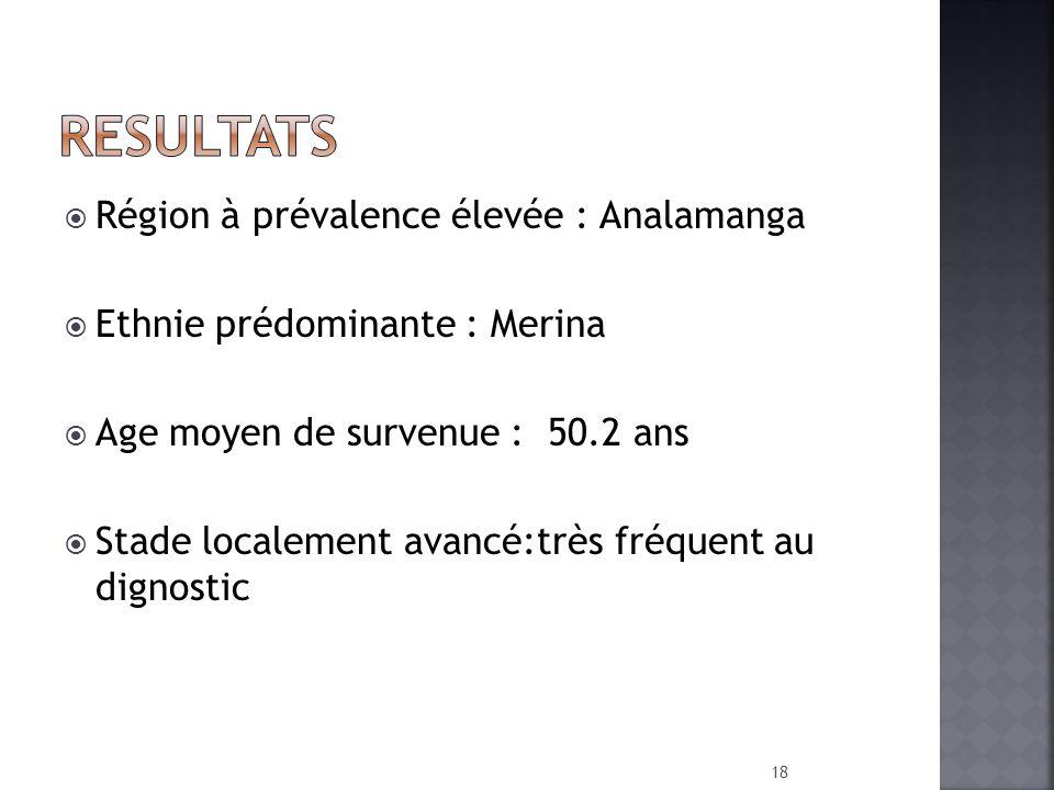 Région à prévalence élevée : Analamanga Ethnie prédominante : Merina Age moyen de survenue : 50.2 ans Stade localement avancé:très fréquent au dignost