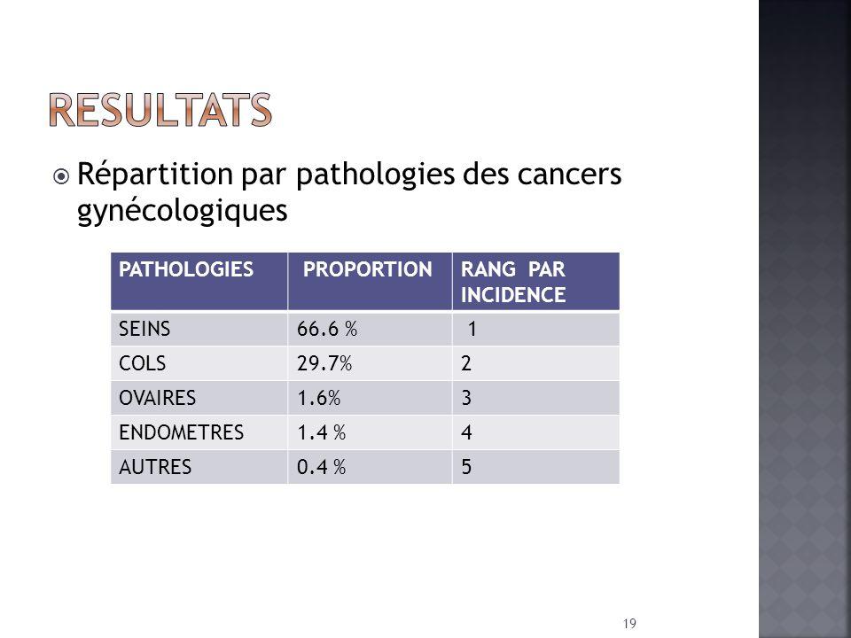 Répartition par pathologies des cancers gynécologiques PATHOLOGIES PROPORTIONRANG PAR INCIDENCE SEINS66.6 % 1 COLS29.7%2 OVAIRES1.6%3 ENDOMETRES1.4 %4