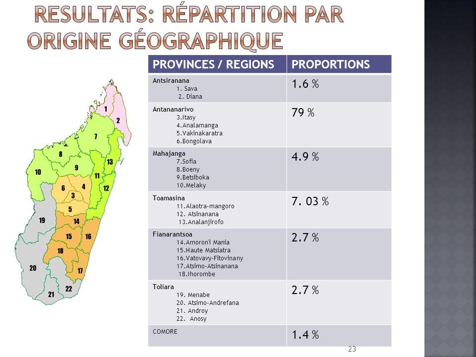 PROVINCES / REGIONSPROPORTIONS Antsiranana 1. Sava 2. Diana 1.6 % Antananarivo 3.Itasy 4.Analamanga 5.Vakinakaratra 6.Bongolava 79 % Mahajanga 7.Sofia