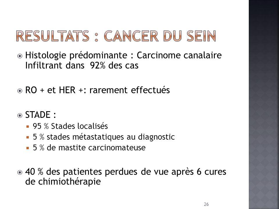Histologie prédominante : Carcinome canalaire Infiltrant dans 92% des cas RO + et HER +: rarement effectués STADE : 95 % Stades localisés 5 % stades m