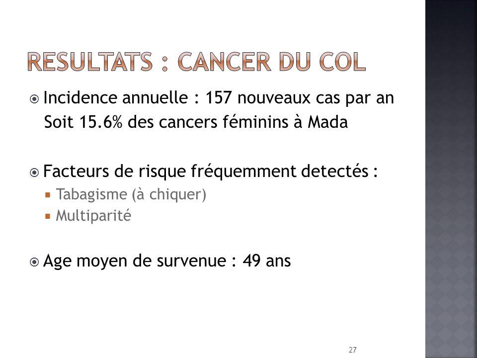 Incidence annuelle : 157 nouveaux cas par an Soit 15.6% des cancers féminins à Mada Facteurs de risque fréquemment detectés : Tabagisme (à chiquer) Mu