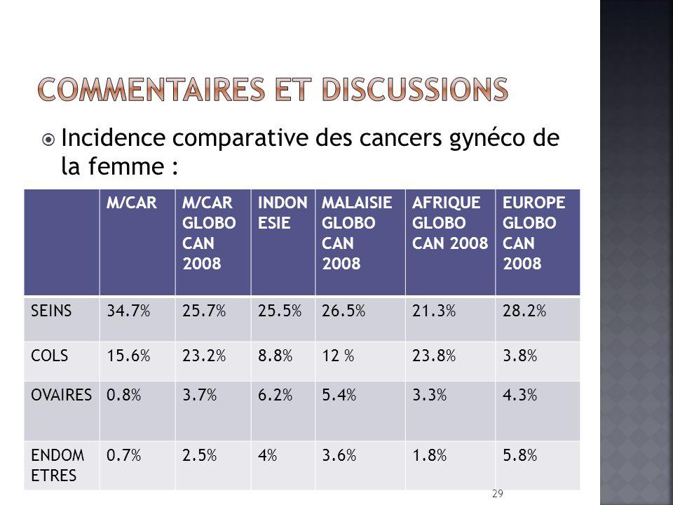 Incidence comparative des cancers gynéco de la femme : M/CARM/CAR GLOBO CAN 2008 INDON ESIE MALAISIE GLOBO CAN 2008 AFRIQUE GLOBO CAN 2008 EUROPE GLOB