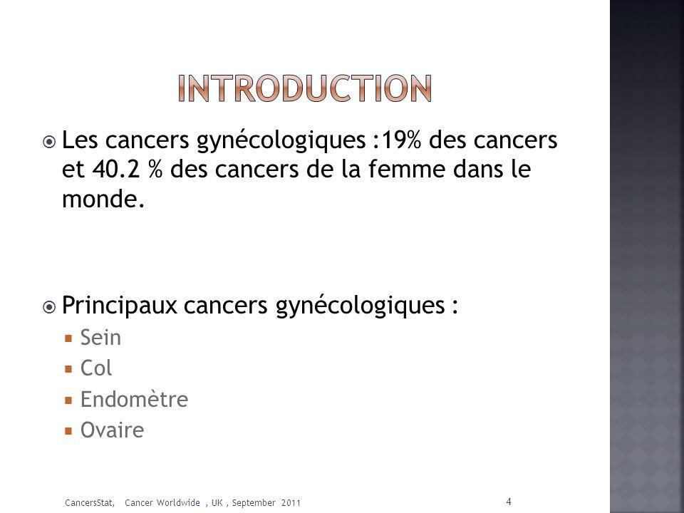 Les cancers gynécologiques :19% des cancers et 40.2 % des cancers de la femme dans le monde. Principaux cancers gynécologiques : Sein Col Endomètre Ov
