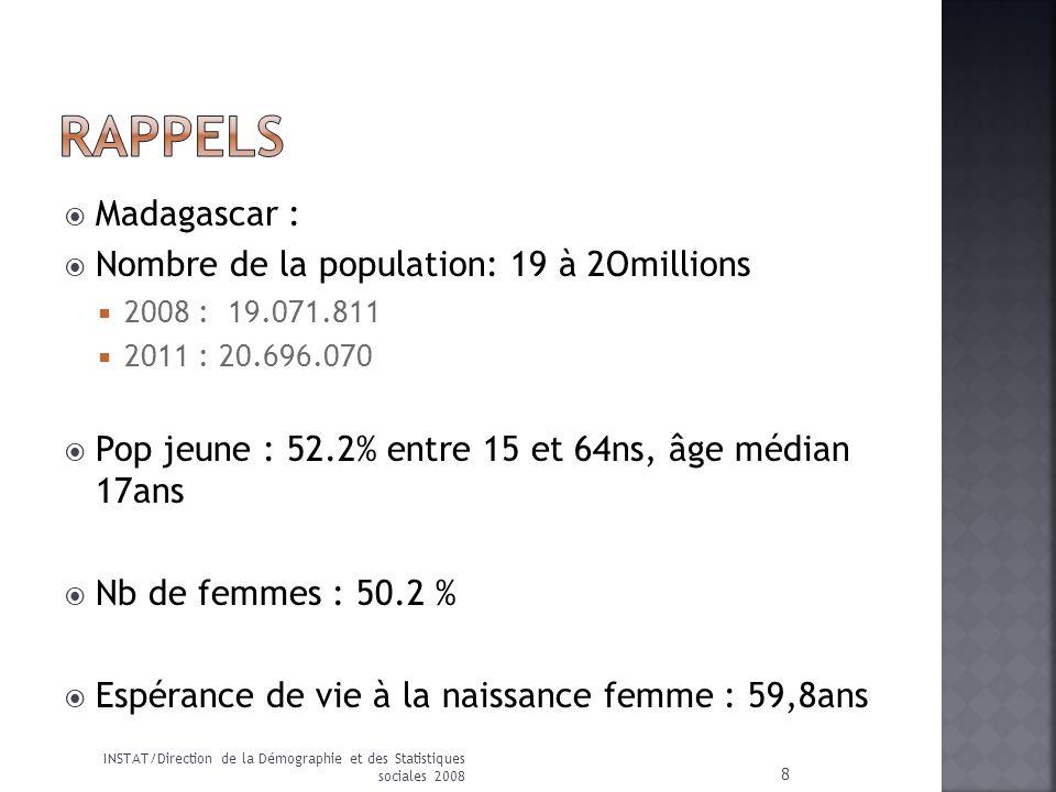 Madagascar : Nombre de la population: 19 à 2Omillions 2008 : 19.071.811 2011 : 20.696.070 Pop jeune : 52.2% entre 15 et 64ns, âge médian 17ans Nb de f
