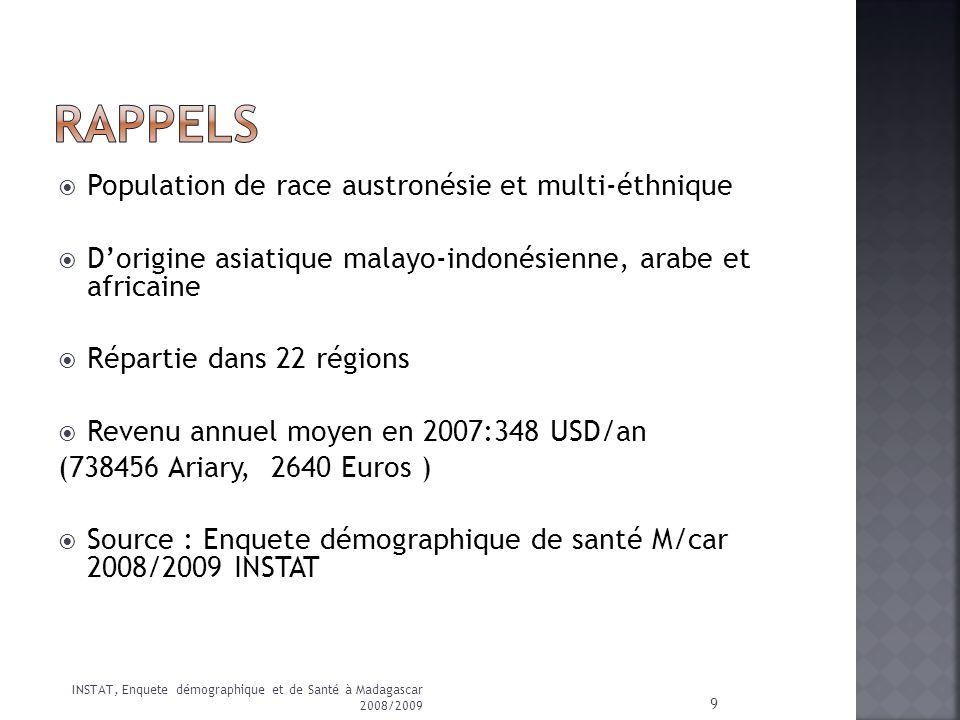 Niveau déducation de la population générale modeste Taux dalphabetistion des femmes : 62.5% Nb moyen dannées passées à lécole :6ans 10 Indicateurs sociaux à Madagascar, The World Factbook, CIA ONU 2005