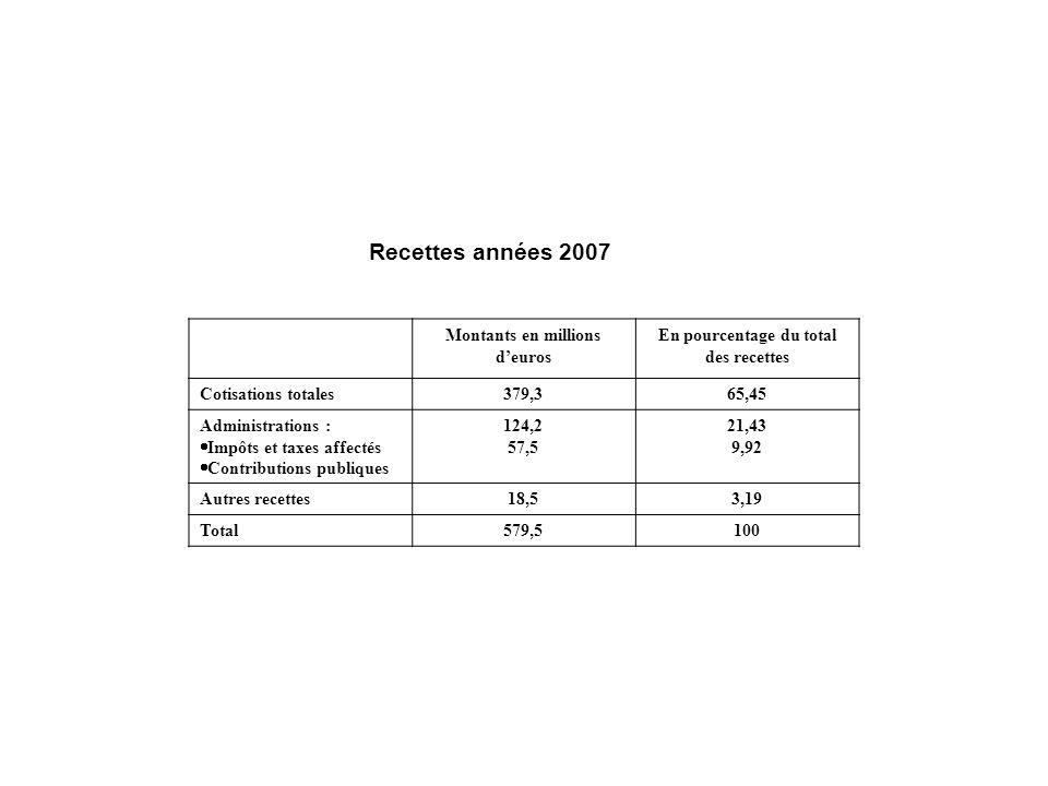 Recettes années 2007 Montants en millions deuros En pourcentage du total des recettes Cotisations totales379,365,45 Administrations : Impôts et taxes