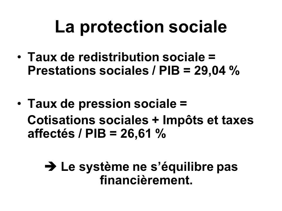 La protection sociale Taux de redistribution sociale = Prestations sociales / PIB = 29,04 % Taux de pression sociale = Cotisations sociales + Impôts e