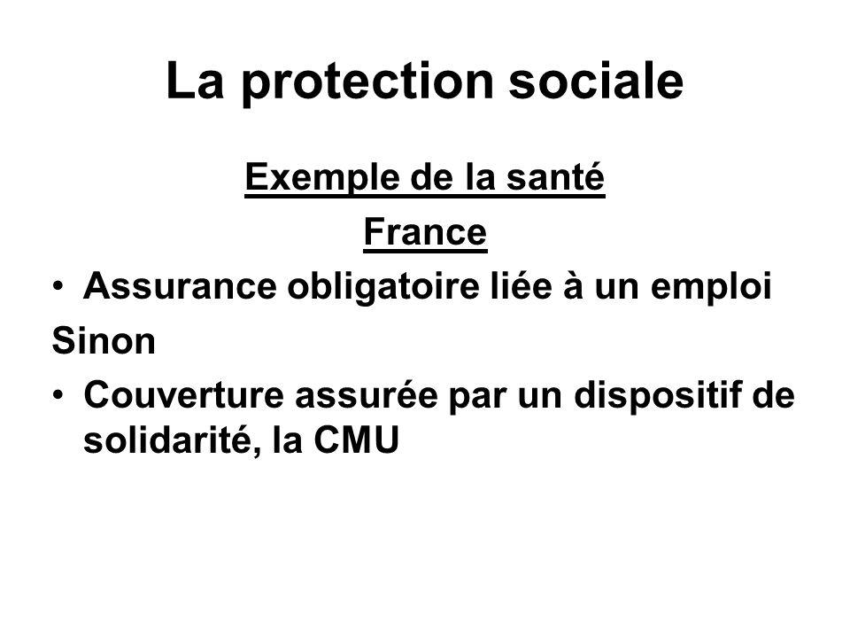 La protection sociale Exemple de la santé USA Assurance facultative liée au choix des entreprises et/ou des personnes MAIS Des parties importantes de la population peuvent ne pas être couvertes [ Plus de 45 millions aux USA]