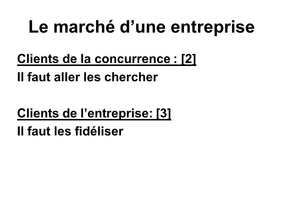 Le marché dune entreprise Clients de la concurrence : [2] Il faut aller les chercher Clients de lentreprise: [3] Il faut les fidéliser