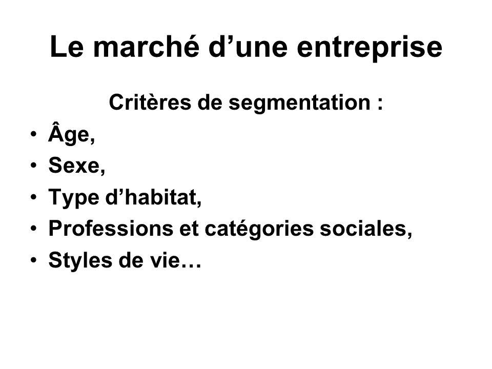 Le marché dune entreprise Critères de segmentation : Âge, Sexe, Type dhabitat, Professions et catégories sociales, Styles de vie…