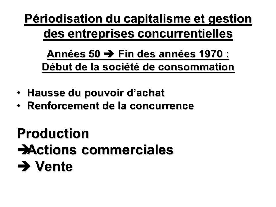 Périodisation du capitalisme et gestion des entreprises concurrentielles Fin années 70 aujourdhui Concurrence très élargie Beaucoup de marchés à maturité Connaissance du marché et des souhaits des clients Production Gestion de la relation client Ventes