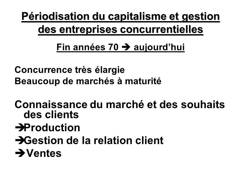 Périodisation du capitalisme et gestion des entreprises concurrentielles Fin années 70 aujourdhui Concurrence très élargie Beaucoup de marchés à matur