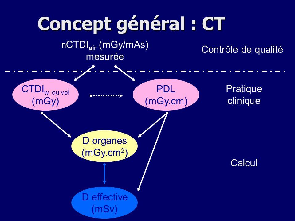 CTDI w ou vol (mGy) PDL (mGy.cm) D organes (mGy.cm 2 ) D effective (mSv) n CTDI air (mGy/mAs) mesurée Contrôle de qualité Pratique clinique Calcul Con