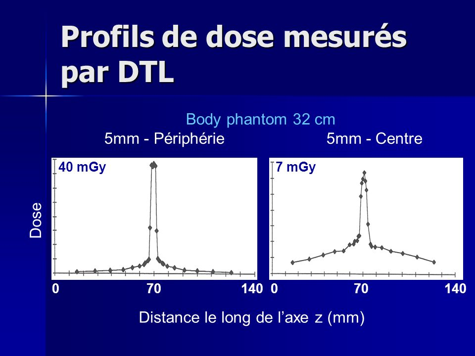 Body phantom 32 cm 5mm - Périphérie 5mm - Centre 40 mGy7 mGy Dose Distance le long de laxe z (mm) 0 70 140 Profils de dose mesurés par DTL