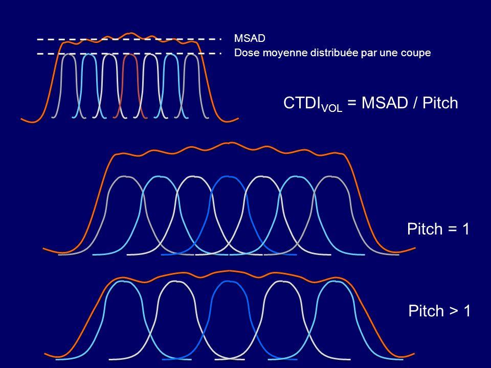 Dose moyenne distribuée par une coupe MSAD Pitch = 1 Pitch > 1 CTDI VOL = MSAD / Pitch