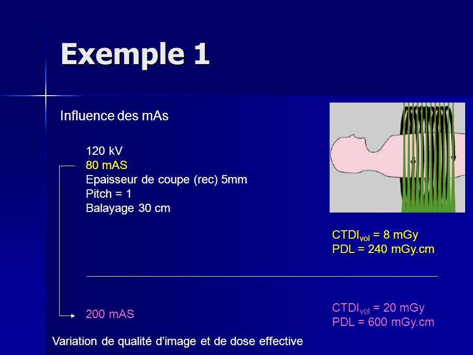 Exemple 1 Influence des mAs 120 kV 80 mAS Epaisseur de coupe (rec) 5mm Pitch = 1 Balayage 30 cm CTDI vol = 8 mGy PDL = 240 mGy.cm CTDI vol = 20 mGy PD
