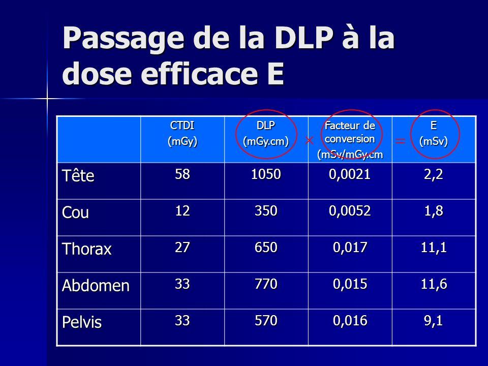 Passage de la DLP à la dose efficace E CTDI(mGy)DLP(mGy.cm) Facteur de conversion (mSv/mGy.cmE(mSv) Tête 5810500,00212,2 Cou123500,00521,8 Thorax27650